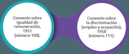 convenios fundamentales oit (1)