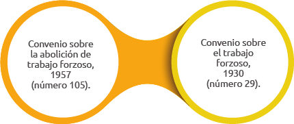 convenios fundamentales oit (2)