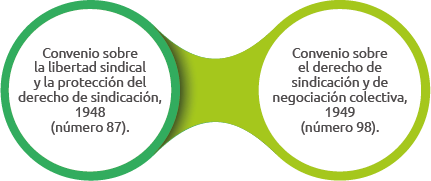 convenios fundamentales oit (3)