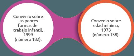 convenios fundamentales oit (4)